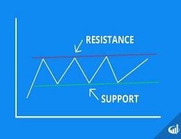 Giao dịch IQ Option với kháng cự và hỗ trợ