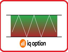 MÔ HÌNH GIÁ HÌNH CHỮ NHẬT TRONG GIAO DỊCH IQ OPTION DÀI HẠN